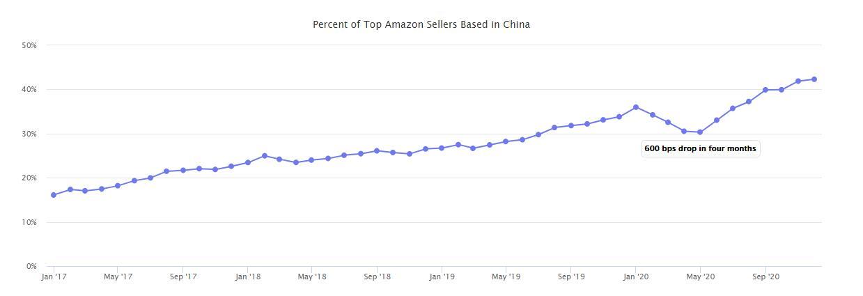 2020亚马逊全球市场报告